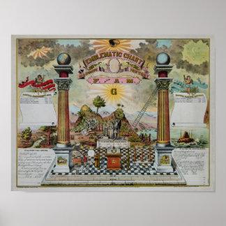 Masonic Chart II