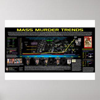 Mass Murder Trends - USA Poster
