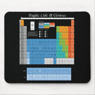 Math Periodic Table Mousepads