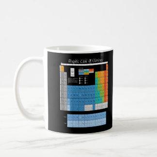 Math Periodic Table Mugs