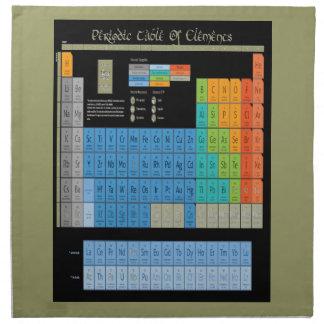 Math Periodic Table Napkin