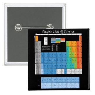 Math Periodic Table Pin