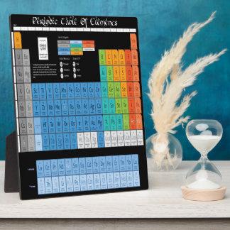Math Periodic Table Plaque