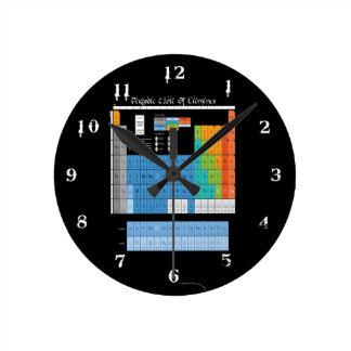 Math Periodic Table Round Wall Clocks