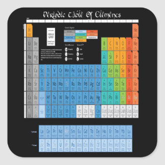 Math Periodic Table Square Sticker