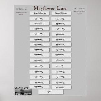 Mayflower Line- 16 Generations Poster