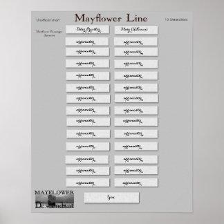 Mayflower Line - Elder William Brewster Poster
