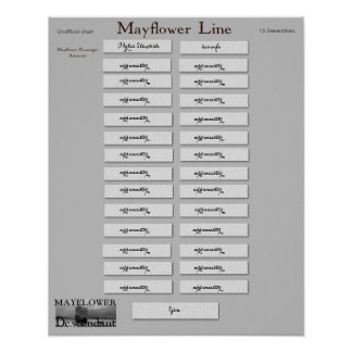 Mayflower Line - Myles Standish Poster