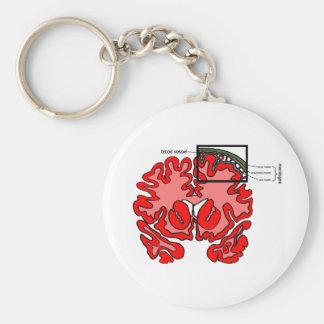 Meninges Keychain
