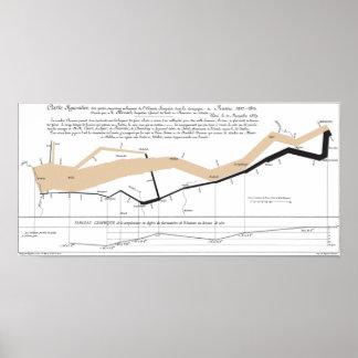 Minard's Flow Map Poster