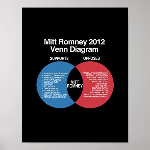 Mitt Romney Diagram.png Posters