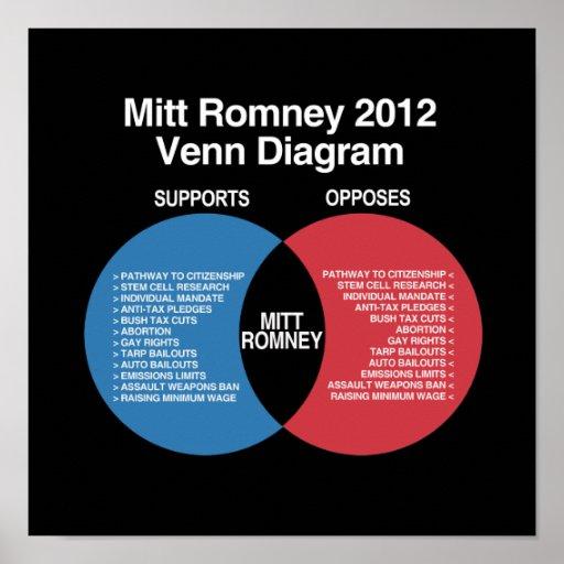 Mitt Romney Diagram.png Print
