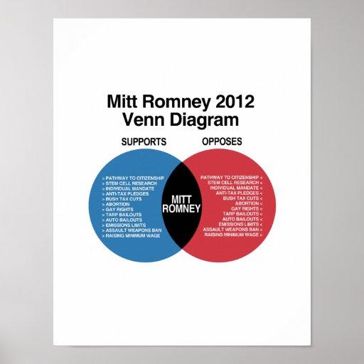 Mitt Romney Venn Diagram.png Posters