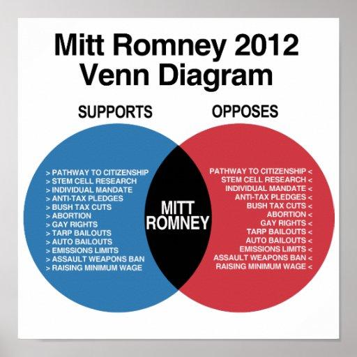 Mitt Romney Venn Diagram.png Print
