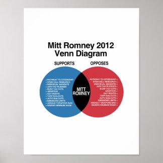 Mitt Romney Venn Diagram.png Poster