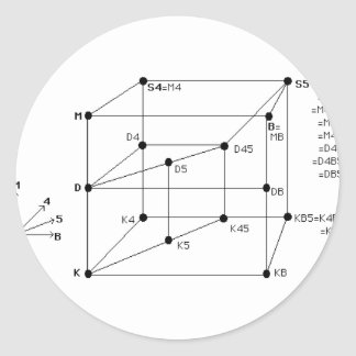Modal Logic Round Sticker
