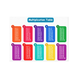 Multiplication Table Canvas Print
