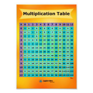 Math chart art math chart prints posters framed art more for Multiplication table to 52
