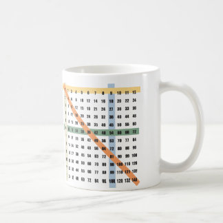 Multiplication / Times Table Coffee Mug