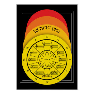 Music Theory in Perfect Circles of Color Poster