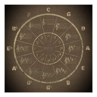 Music's Circle of Fifths in Casual Grunge Mode Poster