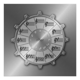 Music's Essential Gear - Circle of Fifths Poster