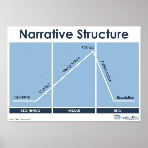 Narrative Structure Plot Diagram Poster Classroom