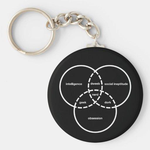 nerd venn diagram geek dweeb dork keychains