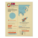 North Korea Infographic Posters