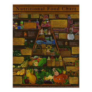 Nutritional Food Pyramid Poster