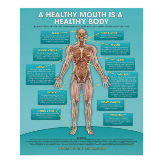 Oral Hygiene Dental Poster