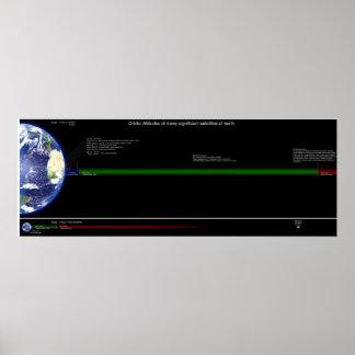 Orbital Altitudes of Common Satellites Poster