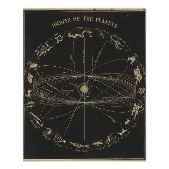 Orbits of the planets poster