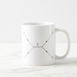 Pair creation and annihilation coffee mug
