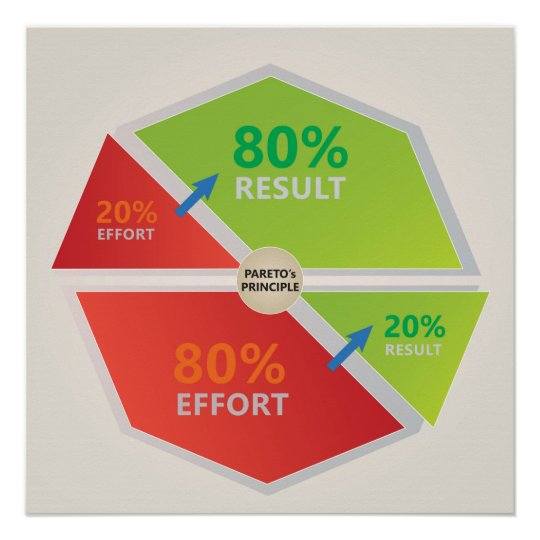 Pareto's Principle Diagram 80 % effort 20% result Poster