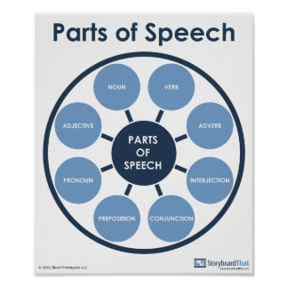 Parts of Speech English Classroom Poster