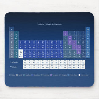 Periodic Table Mouse Pad