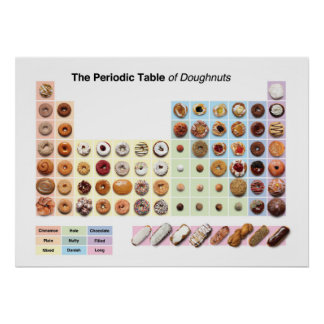 Periodic Table of Doughnuts poster