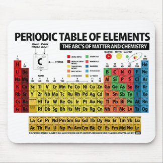 PERIODIC TABLE OF ELEMENTS - 2017 MOUSE PAD