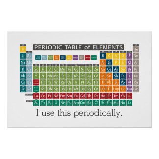 Periodic Table of Elements - Use Periodically Poster