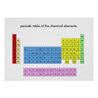 Periodic table of the elements - poster print