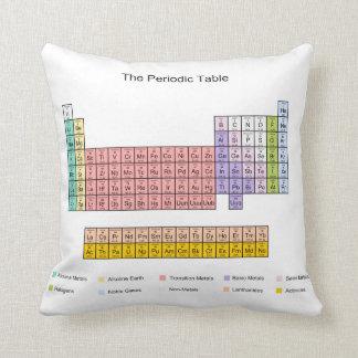 Periodic Table Throw Pillows