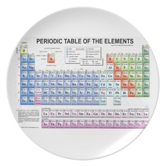 periodic table plate