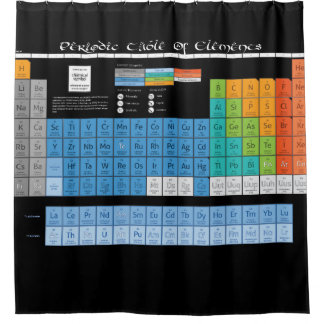Periodical Table