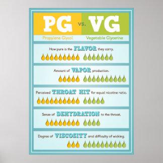 PG vs VG Infographic Poster