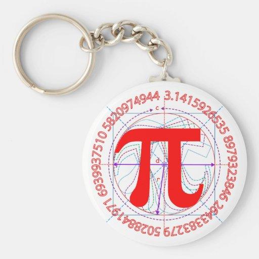 Pi Symbol Design Key Chains