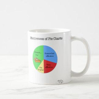 Pie Chart Mug