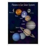 Planets in Our Solar System Print