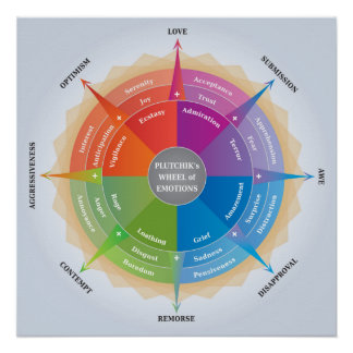 Plutchiks Wheel of Emotions - Psychology Diagram Perfect Poster