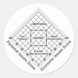 Political Ideology Nolan Chart Round Sticker